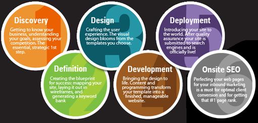 Web Design Client Needs Analysis